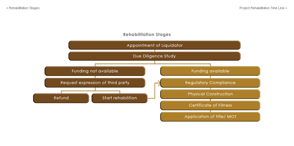 project-rehabilitation-project-rehab-stages